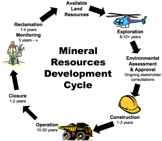 Mining Cycle Mining North Works